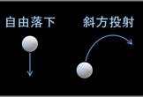 PythonとCによる物理シミュレーション入門