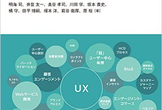 UX Fukuoka ハングアウト8分読書会 38回目