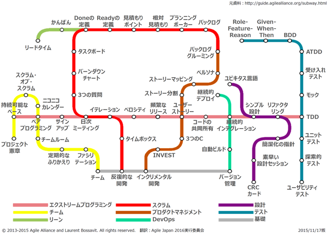 Subway Map to Agile Practices