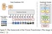 Vision Transformerの論文と関連のトレンドを俯瞰する