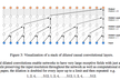 WaveNet: A Generate Model for Raw Audio| 論文輪読会 #9